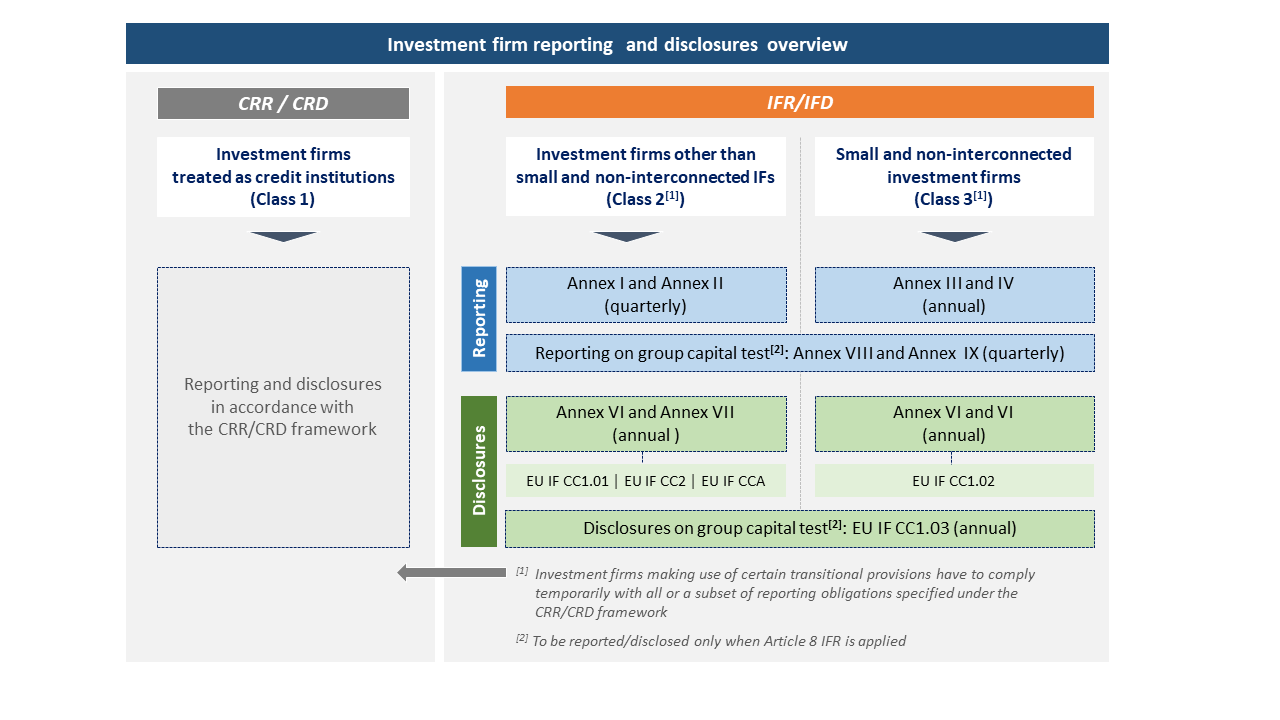 Implementing Technical Standards on reporting and disclosures Within Liquidity Report Template