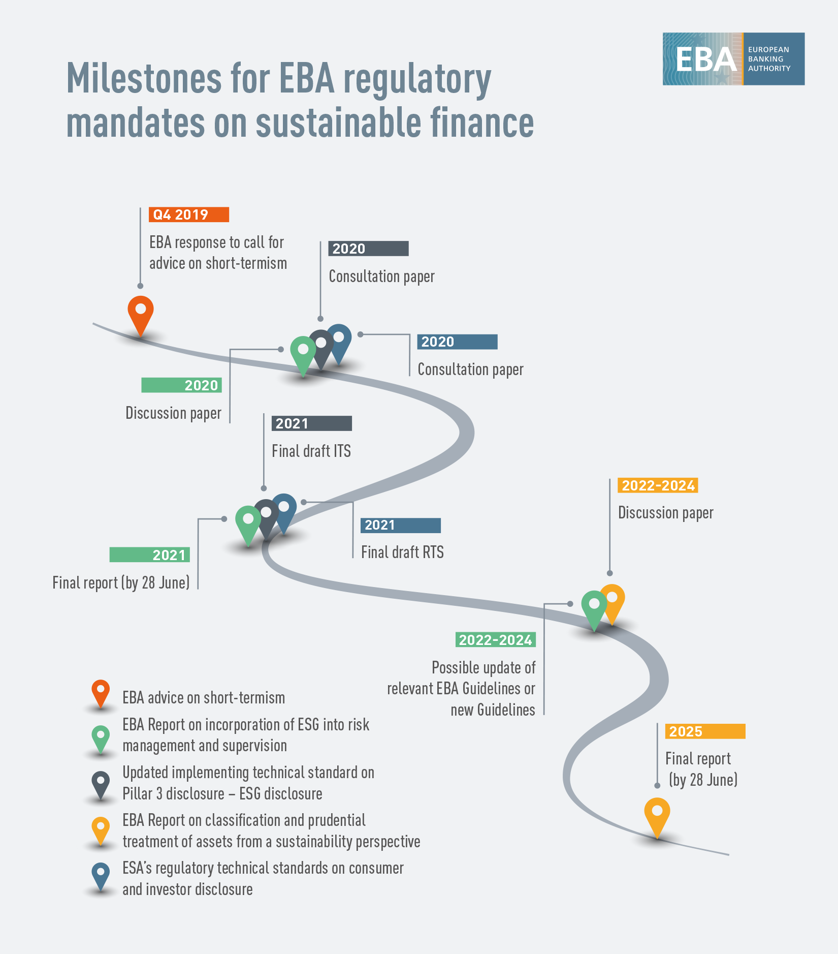 EBA Timeline on sustainable finance
